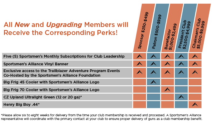 Club Memberships | Sportsmen's Alliance